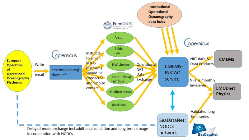 Operational Oceanography Workflow // oo-workflow-v3.jpg (74 K)